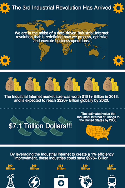 Industrial Internet Infographic